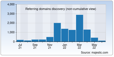 referring domains of learn.org