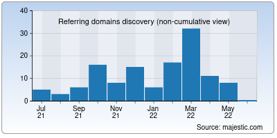 referring domains of learnings.ai