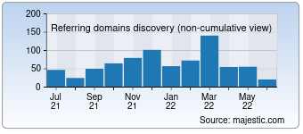 Majestic Referring Domains Discovery Chart for lefooding.com