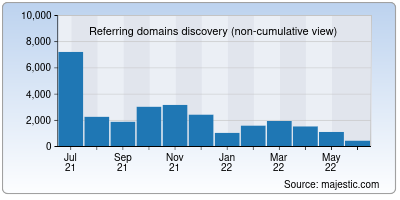 referring domains of leo.org