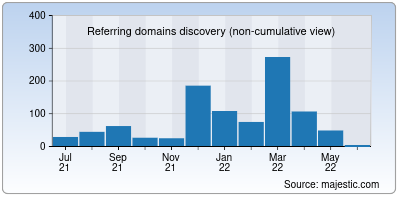 referring domains of letsstudytogether.co