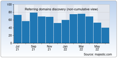 referring domains of letsupload.co