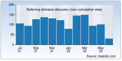 referring domains of letsupload.io