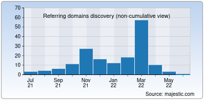 referring domains of letterwell.co