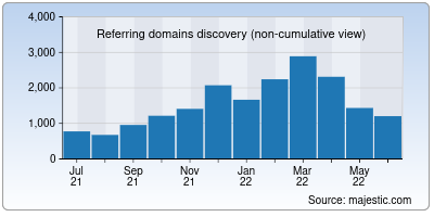 referring domains of lever.co