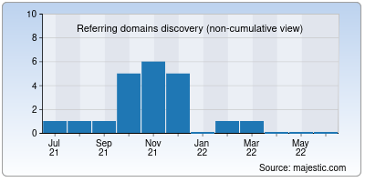 referring domains of libros-online.net