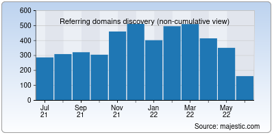 referring domains of licindia.in