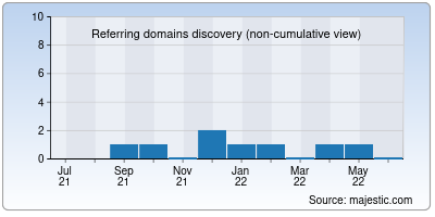 referring domains of lilylive.app