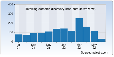 referring domains of linuxtopia.org