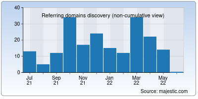referring domains of linvo.io