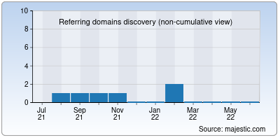 referring domains of lisamarieheart.me