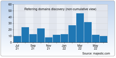 referring domains of liveinsure.in