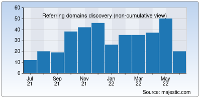 referring domains of livesession.io