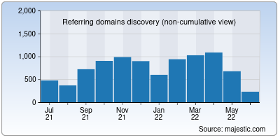 referring domains of livestorm.co