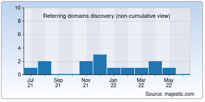 referring domains of lmbproductions.in
