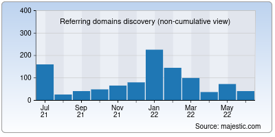 referring domains of localxlist.org