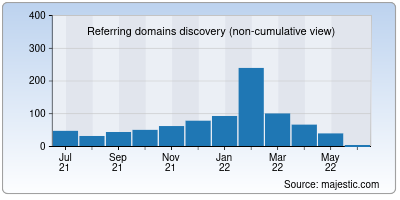 referring domains of logix.in