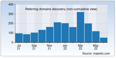 referring domains of lpu.in