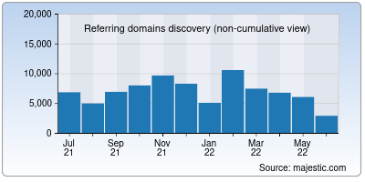 referring domains of m.me