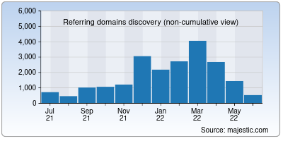 referring domains of macrotrends.net