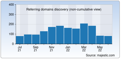 referring domains of mahadiscom.in