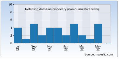 referring domains of mahakgroup.in
