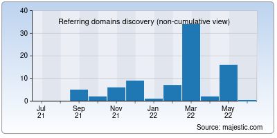 referring domains of mailreach.co