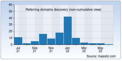 referring domains of mailserv.in