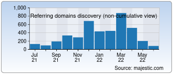 Majestic Referring Domains Discovery Chart for makaan.com