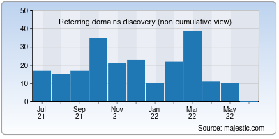 referring domains of makebook.io