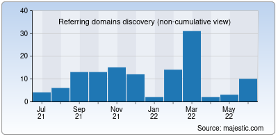 referring domains of makemycareers.in