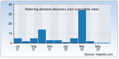 referring domains of malayalambible.in