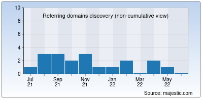 referring domains of mango.co.in