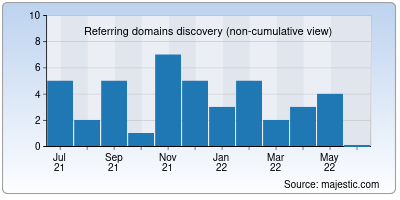 referring domains of manu.co