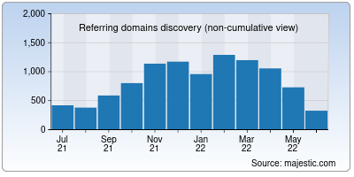 referring domains of marchofdimes.org