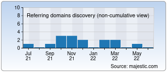 Majestic Referring Domains Discovery Chart for marionettentheater-duesseldorf.de