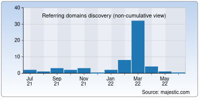 referring domains of marketfeed.app