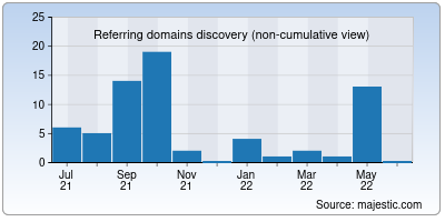 referring domains of marketingcloud.info