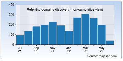 referring domains of marketingtechnews.net