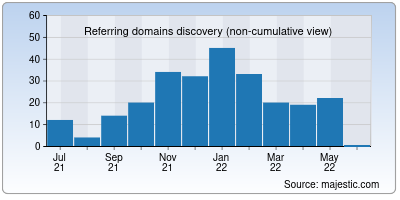 referring domains of mathworks.in