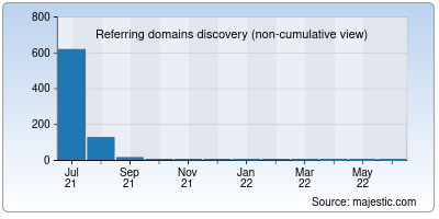 referring domains of mavq.net