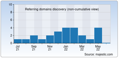 referring domains of maybank.co.in