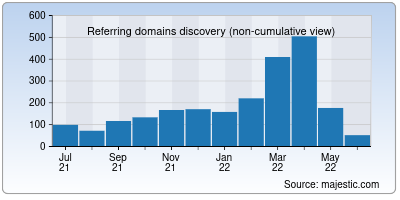 referring domains of maze.co