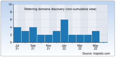 referring domains of mbojosouvenir.net