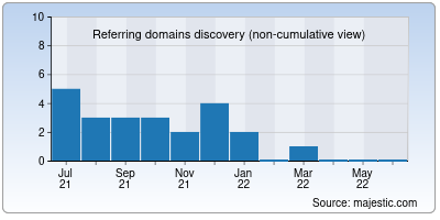 referring domains of mcxlive.in