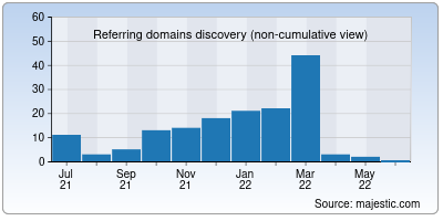 referring domains of meganovosti.net