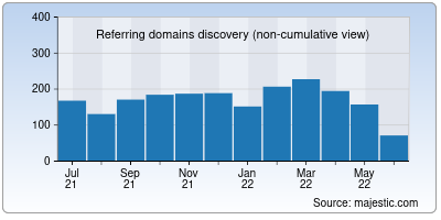 referring domains of megaup.net