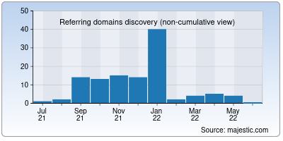referring domains of megaupload-download.net