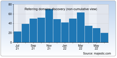 referring domains of megaurl.in
