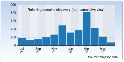 referring domains of metric-conversions.org